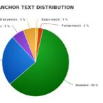 Pérdida de Ranking en Google por sobre-optimización de texto ancla