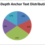 La importancia del anchor text en Link Building